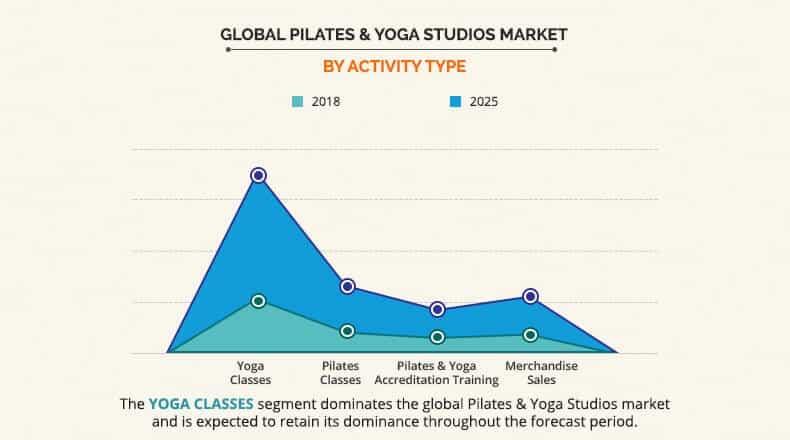 croissance de marché du secteur de yoga et de Pilates entre 2018 et 2025, Allied Market Research.